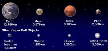 So sánh kích cỡ của một vài hành tinh, vệ tinh của các hành tinh đó và các thiên thể mới tìm thấy.