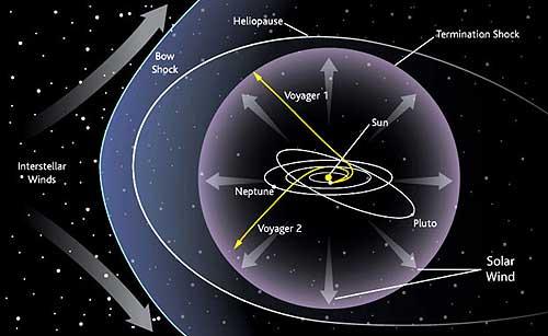 Voyager 1 và 2 ở cách chúng ta từ 13 - 15 tỷ km.