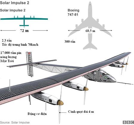 Phi cơ chạy pin Mặt Trời bắt đầu bay vòng quanh thế giới