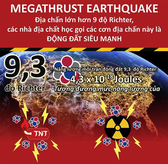 Động đất mạnh như thế nào?